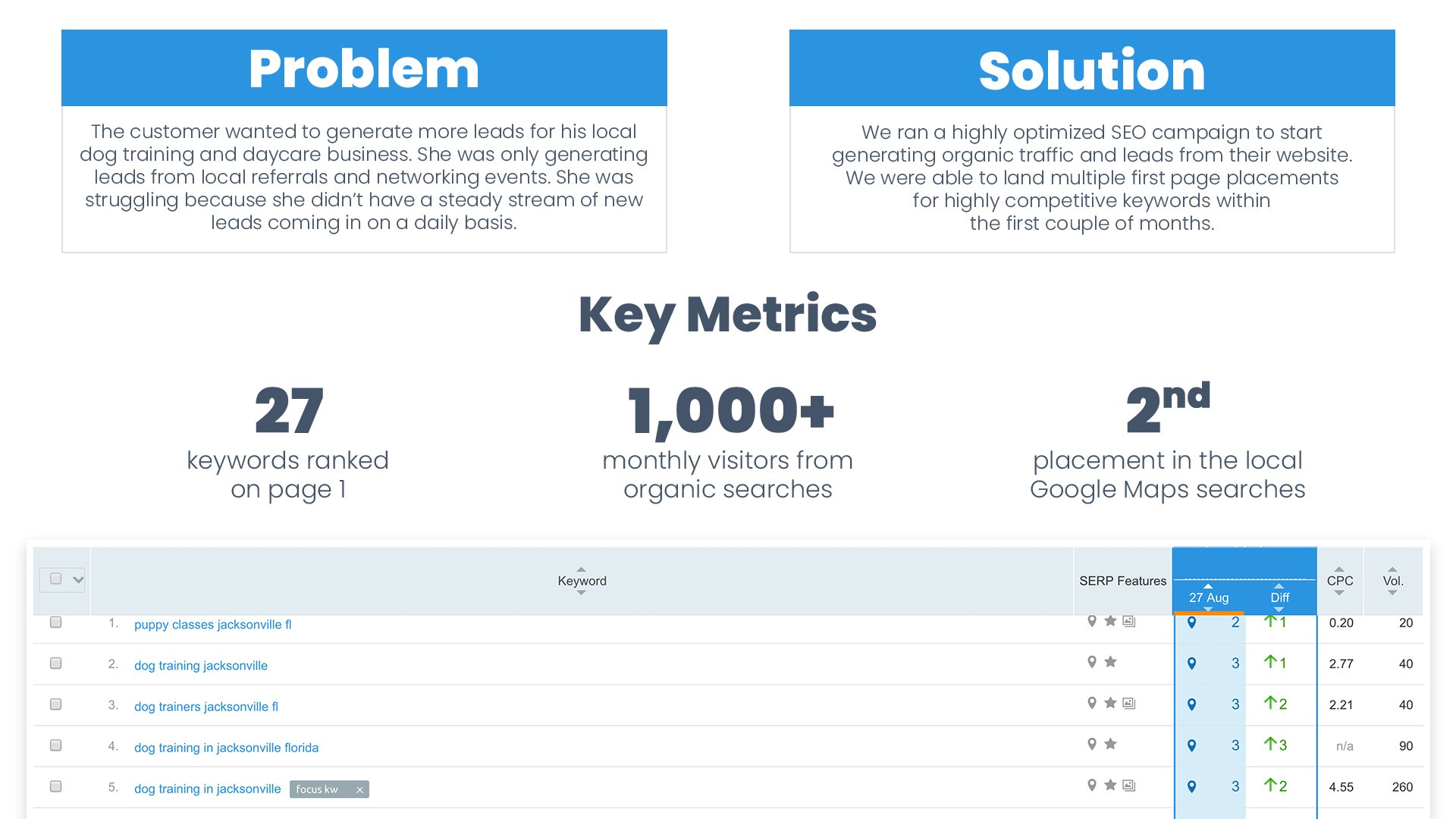 Page 2 Case Study for analyzing key performance factors for Search Engine Optimization