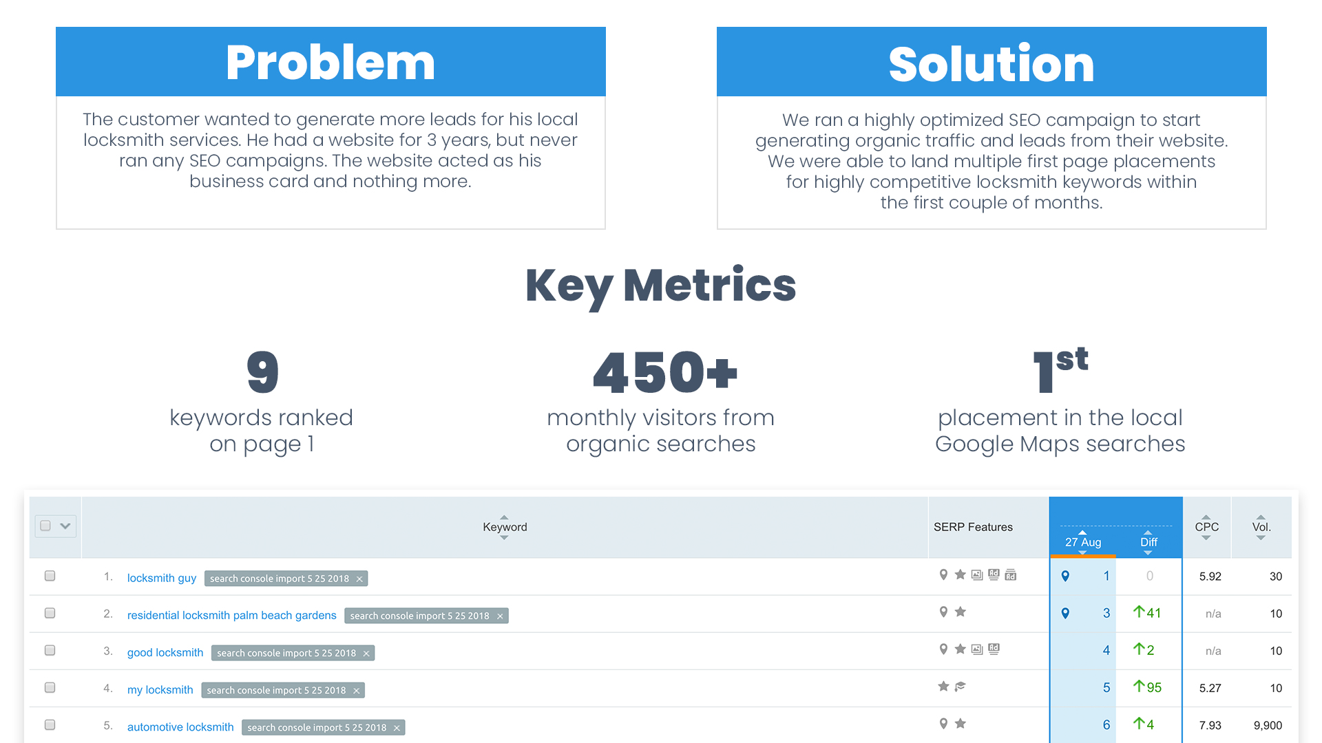 Page 4 Case Study for analyzing key performance factors for Search Engine Optimization