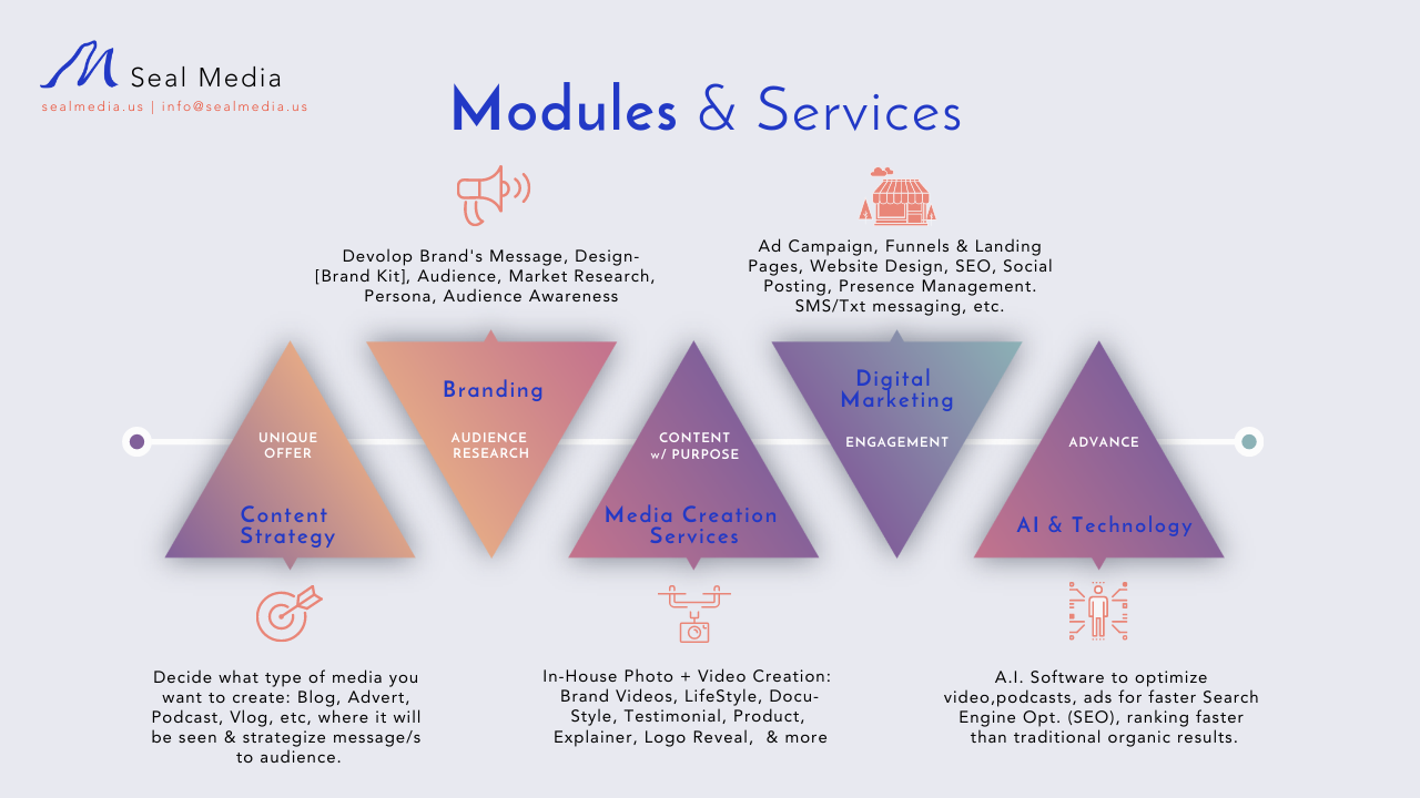 Image describing all types of media production and marketing services Seal Media offers.